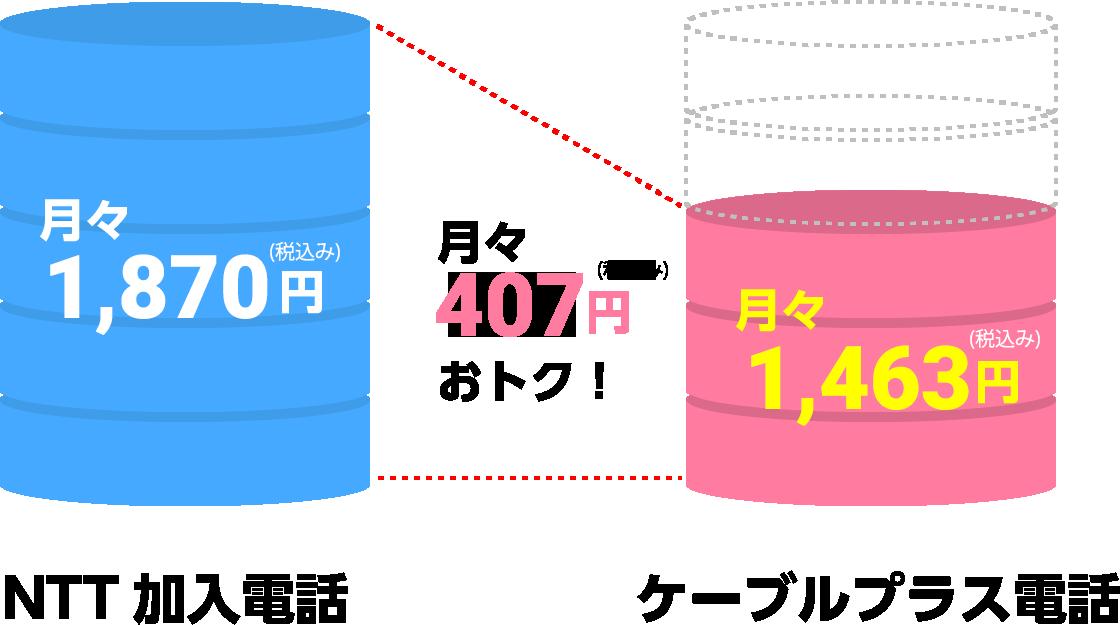月々270円おトク!