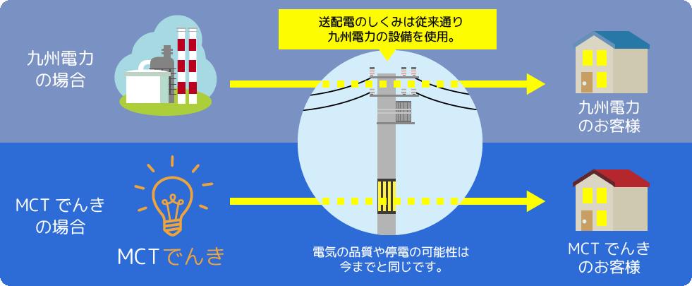 送配電のしくみは従来通り九州電力の設備を使用。電気の品質や停電の可能性は今までと同じです。